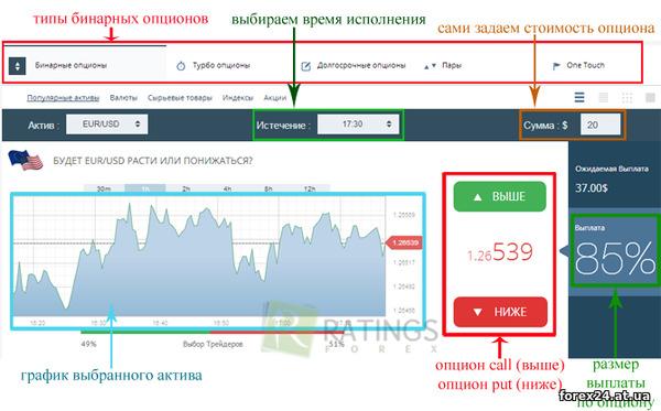 Рейтинг брокеров бинарных опционов 2017
