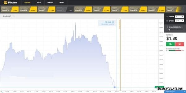 We select a broker for binary options