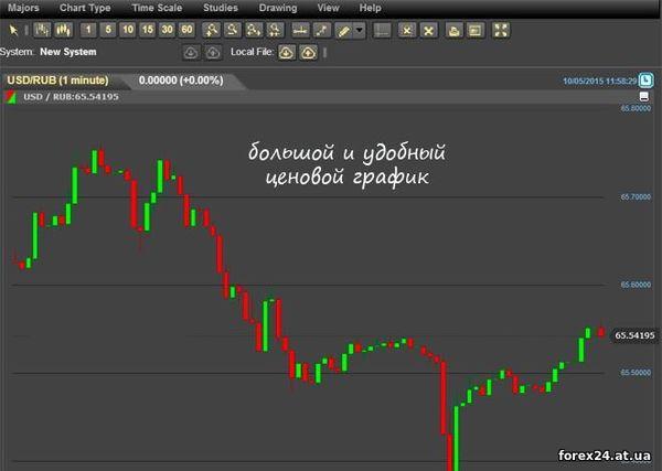 Convenient option chart binary broker