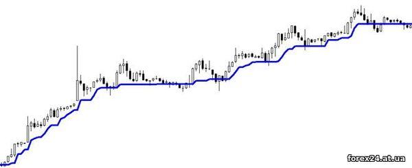 Forex indicator - cutter trend