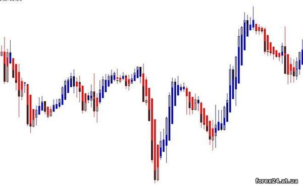 Heiken Ashi in Forex trading