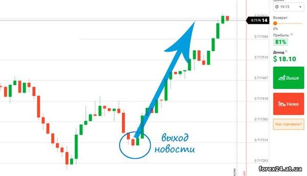 Binary options and trading on the exchange