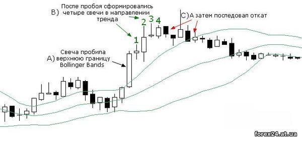 Bollinger Bands for Forex trading
