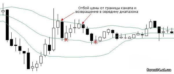 BB - indicator standard deviation