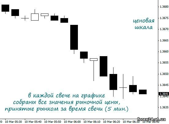Binary options graph time and price