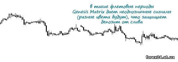 Indicator Genesis Matrix
