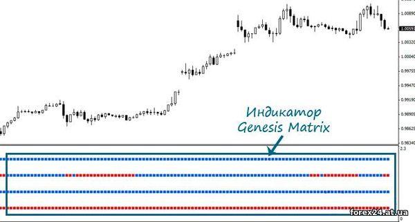 How looks Genesis Matrix Forex