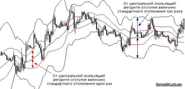 The Forex chart Bollinger Bands