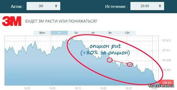 Chart binary option profit