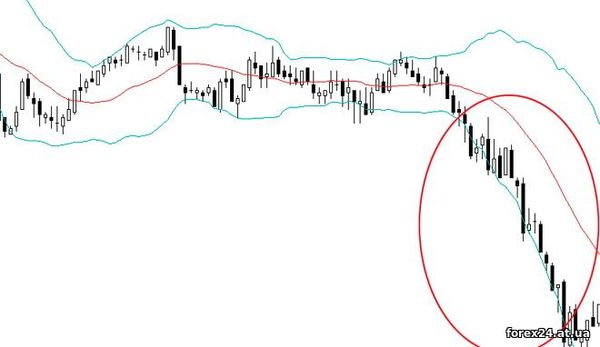 Price channels in Forex - Bollinger