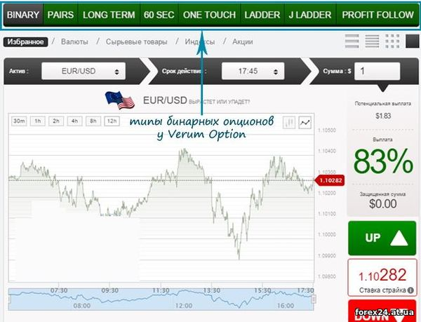 The best conditions binary options broker