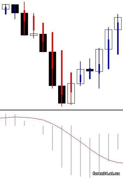 Heiken Ashi MACD and Forex chart