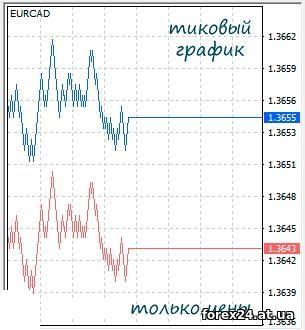 Tiki on the binary options market