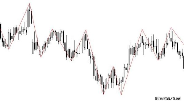 ZigZag on Forex how does