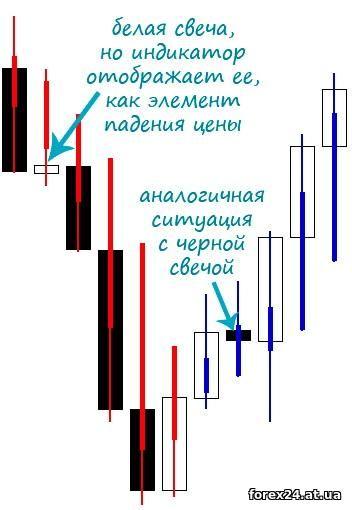 Indicator Hijken ASHI and its data
