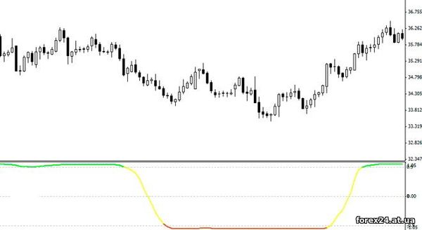 The indicator is Trend Filter Forex