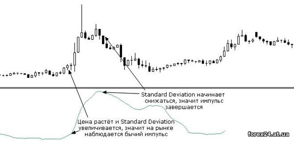 Additional indicator Standard Deviation