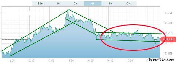Tactics options trading - breaching tactics