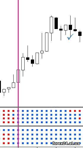 The Genesis matrix indicator in Forex