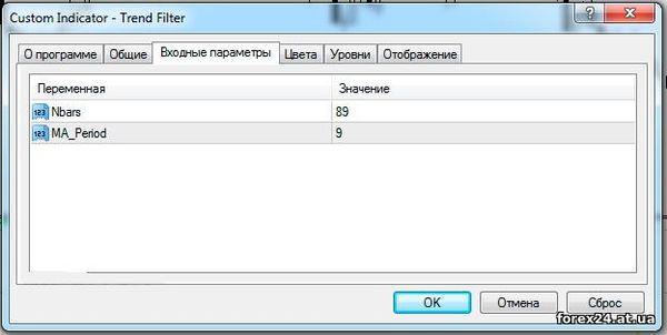 Custom indicator Trend Filter