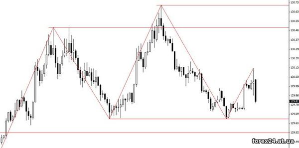 Forex indicator for ZZ on the chart