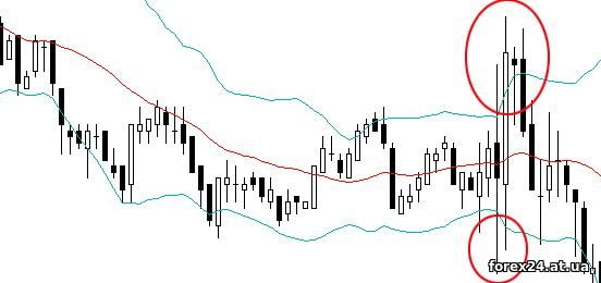 A breakout of the Bollinger Bands indicator