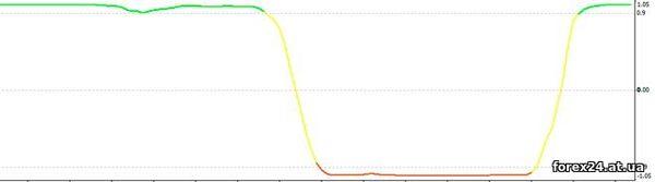 Trend Filter in MetaTrader 4